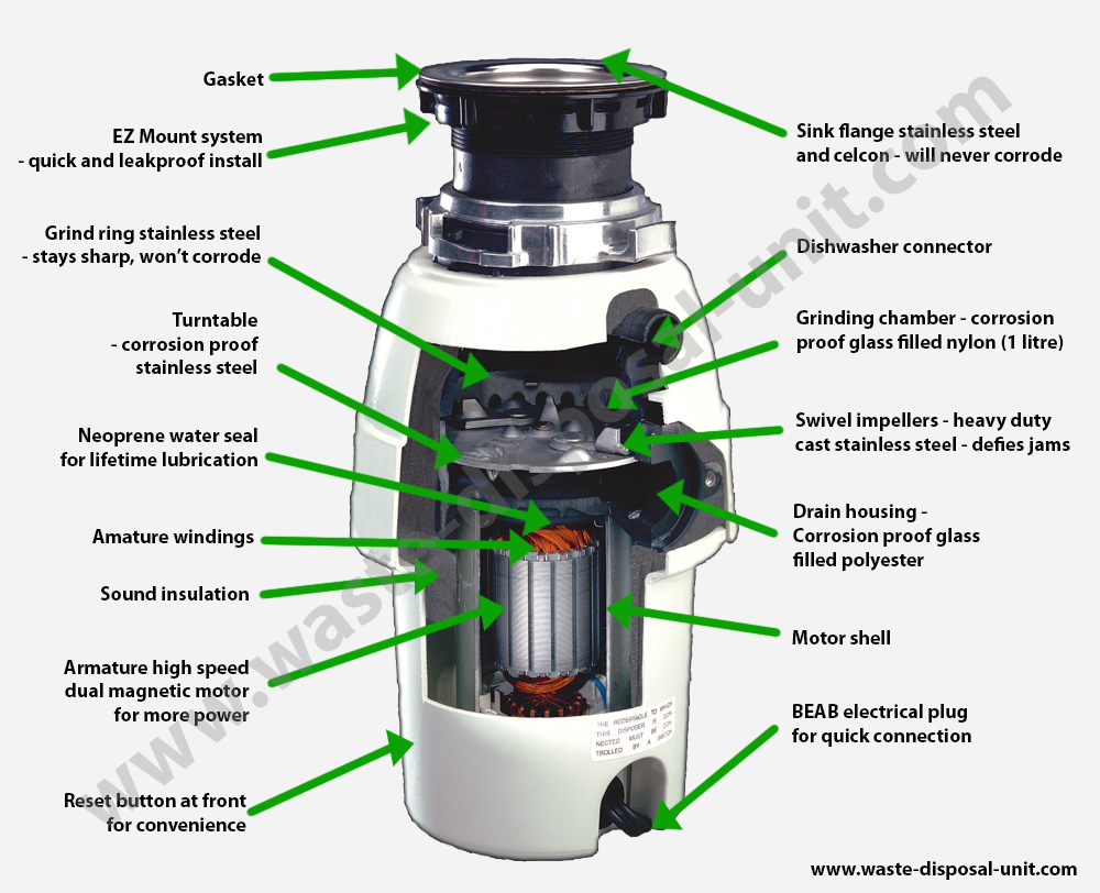 Waste King Disposer Cutaway