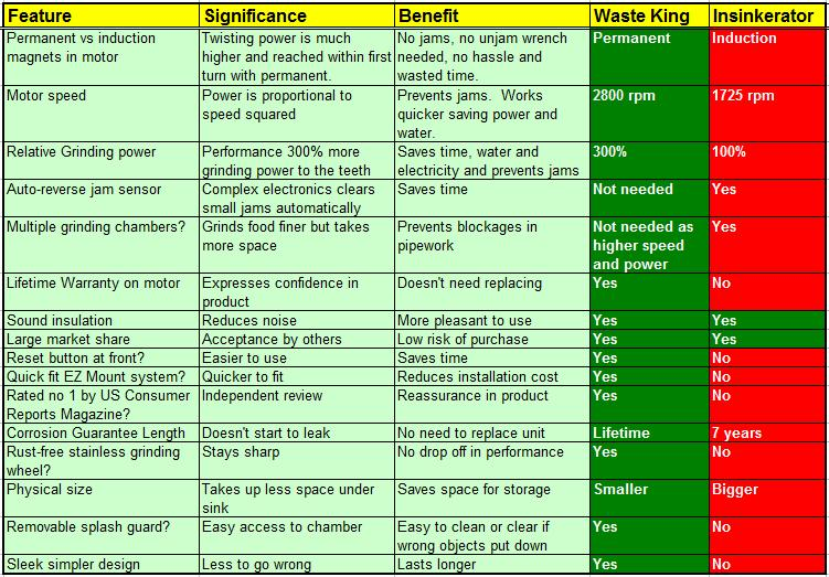 waste king vs insinkerator